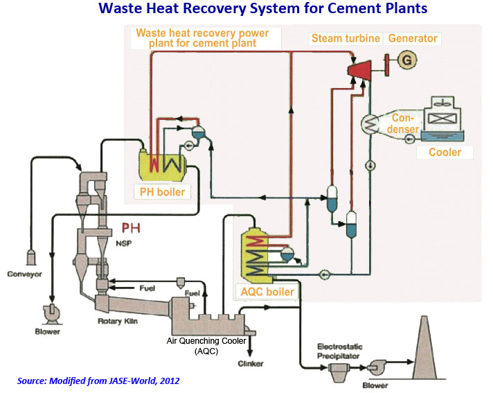 waste heat recovery Figure 25 waste heat recovery often leads to a reduced load on the cooling system, and may also resolve cooling-related bottlenecks in the production electricity generation (steam turbines.